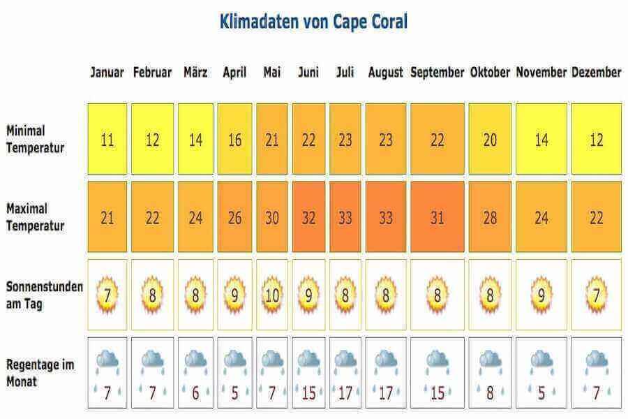 Hier sehen Sie das durchschnittliche Klima von Cape Coral im Jahresverlauf